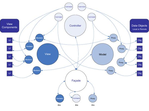 PureMVC structure
